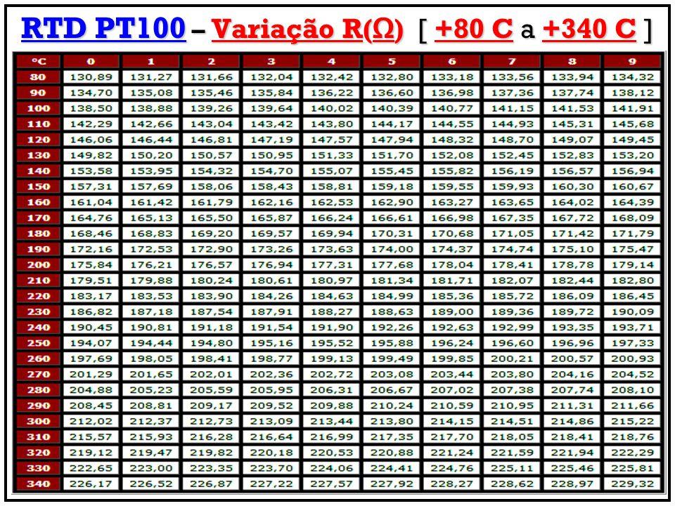 RTD PT100 – Variação R(Ω) [ +80 C a +340 C ]